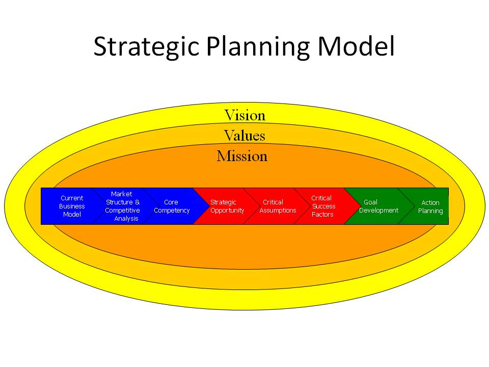 business model and strategic plan A+ solution university of phoenix bus 475 week 5 final business model and strategic plan monitoring and control resources: university of phoenix.